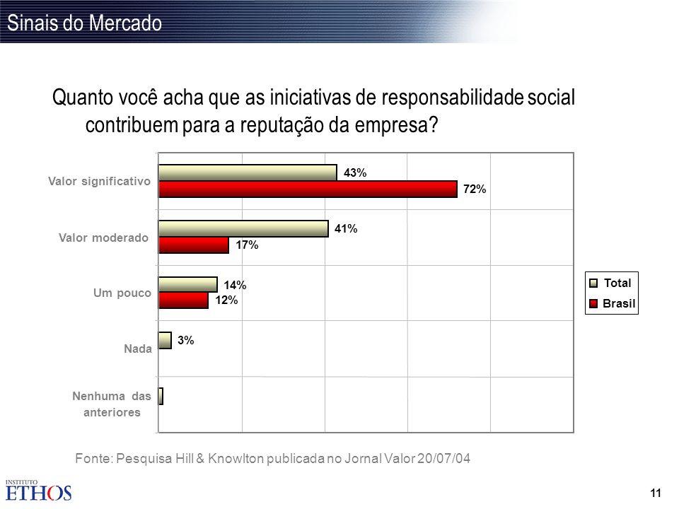 Sinais do Mercado Quanto você acha que as iniciativas de responsabilidade social contribuem para a reputação da empresa