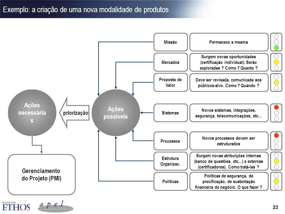 Exemplo: a criação de uma nova modalidade de produtos