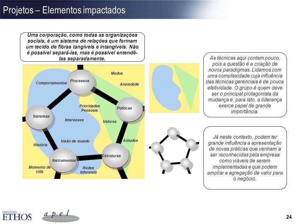 Projetos – Elementos impactados