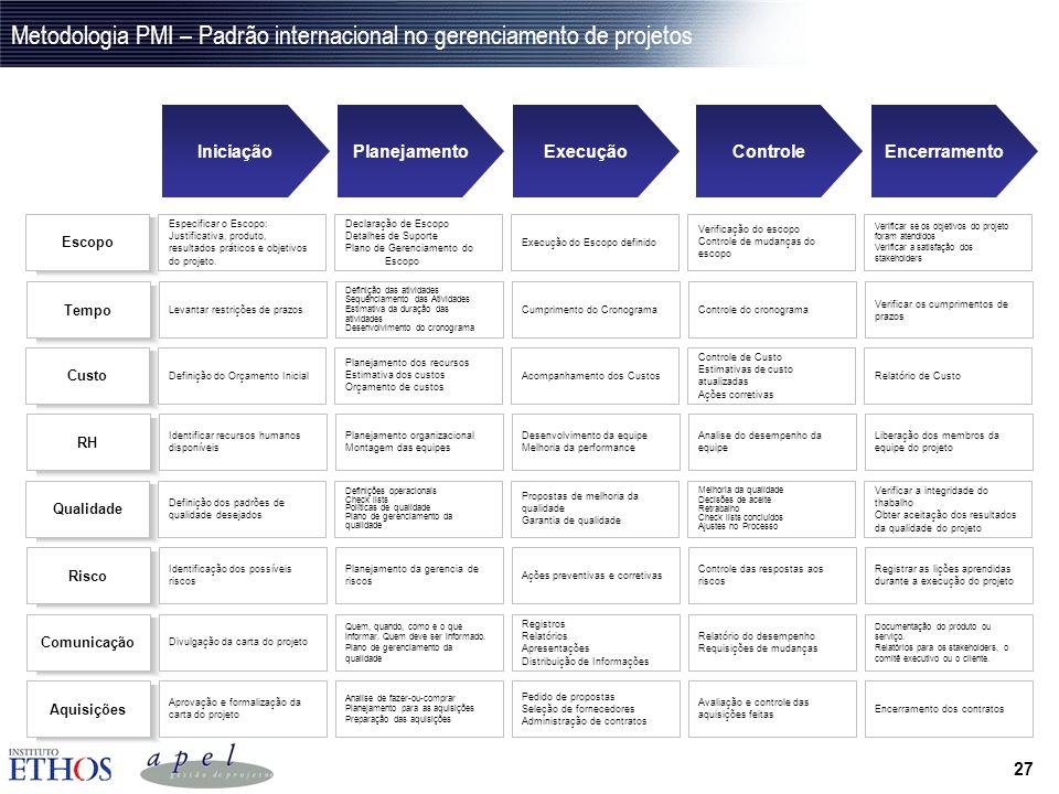 Metodologia PMI – Padrão internacional no gerenciamento de projetos