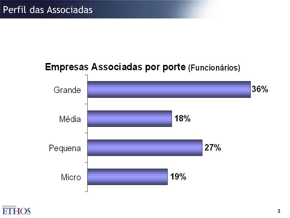 Perfil das Associadas