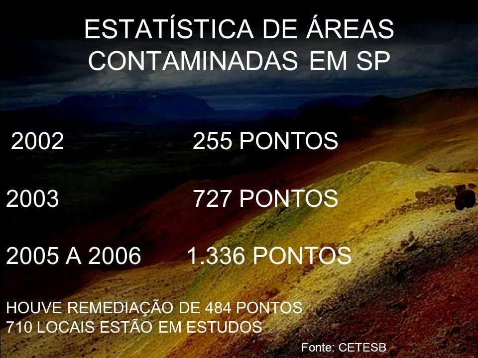ESTATÍSTICA DE ÁREAS CONTAMINADAS EM SP