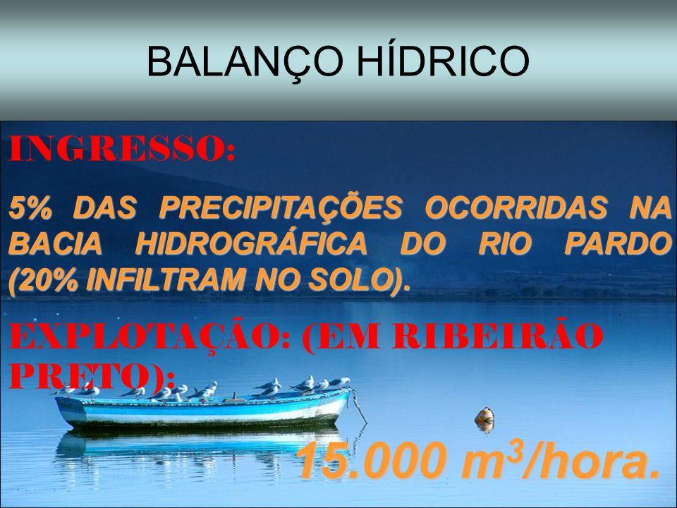 BALANÇO HÍDRICO INGRESSO: EXPLOTAÇÃO: (EM RIBEIRÃO PRETO):