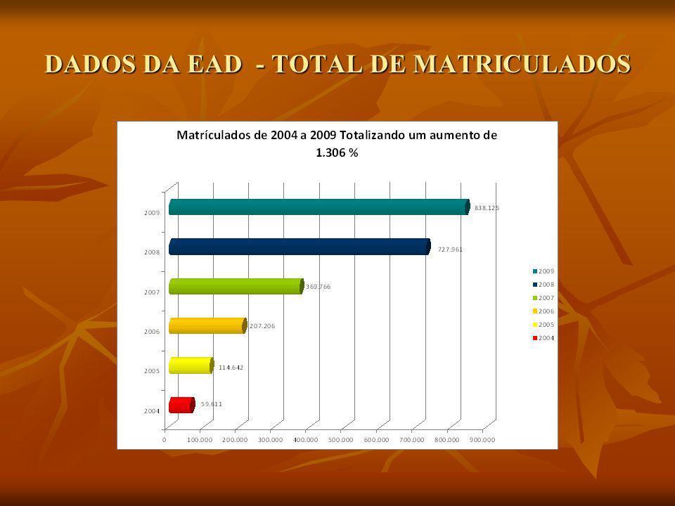 DADOS DA EAD - TOTAL DE MATRICULADOS