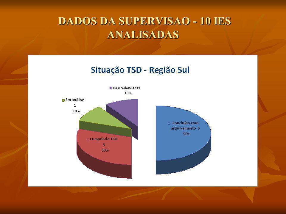 DADOS DA SUPERVISAO - 10 IES ANALISADAS