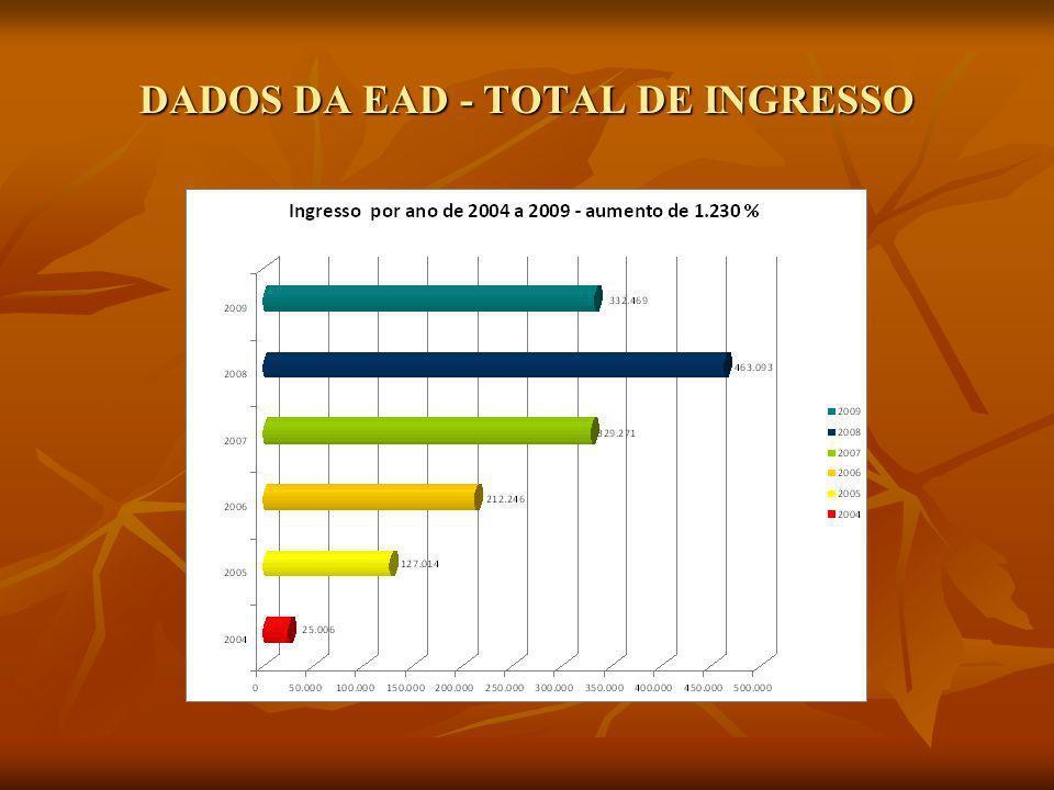 DADOS DA EAD - TOTAL DE INGRESSO
