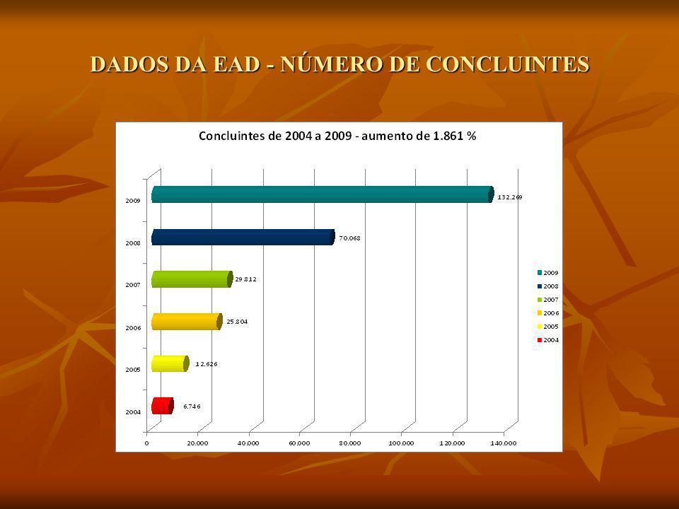 DADOS DA EAD - NÚMERO DE CONCLUINTES