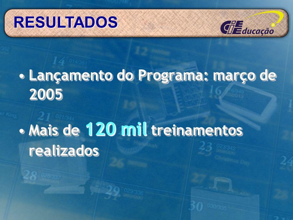 RESULTADOS Lançamento do Programa: março de 2005