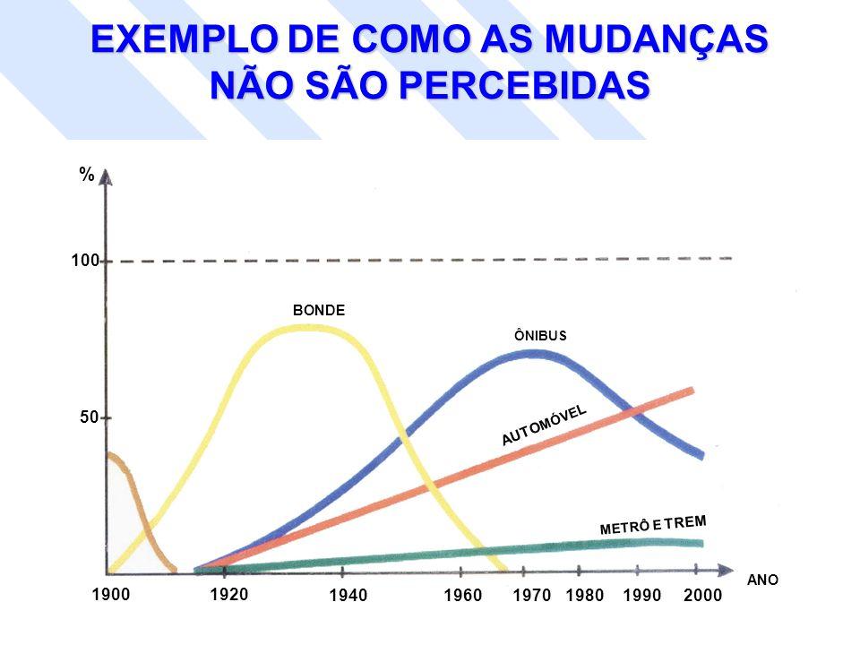 EXEMPLO DE COMO AS MUDANÇAS NÃO SÃO PERCEBIDAS