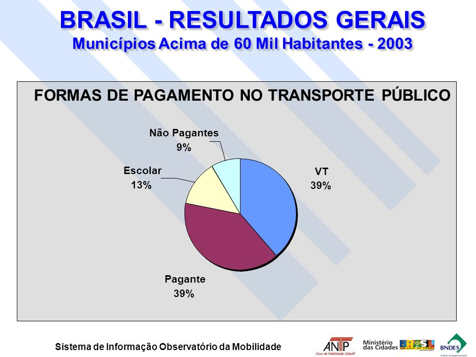 BRASIL - RESULTADOS GERAIS Municípios Acima de 60 Mil Habitantes - 2003
