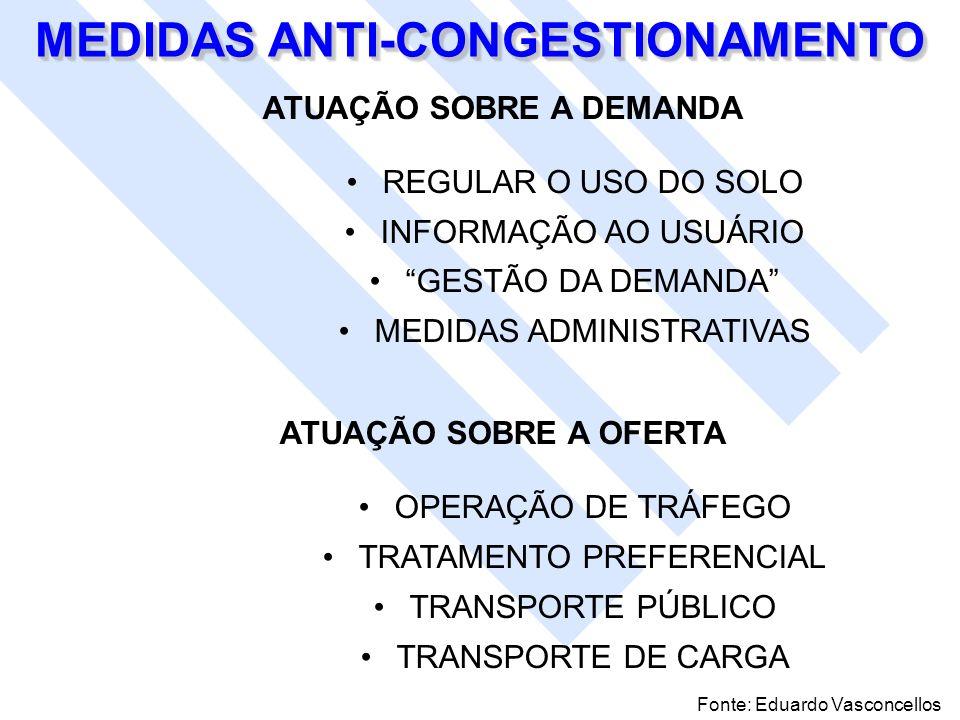 MEDIDAS ANTI-CONGESTIONAMENTO ATUAÇÃO SOBRE A DEMANDA