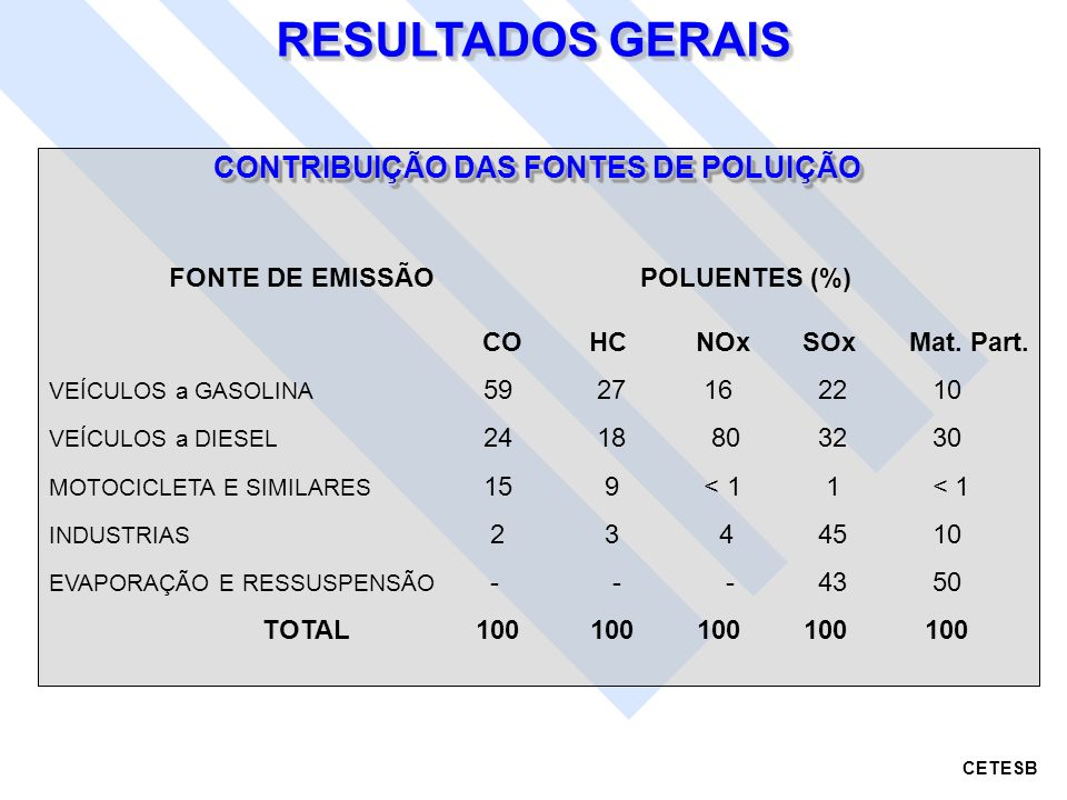 CONTRIBUIÇÃO DAS FONTES DE POLUIÇÃO