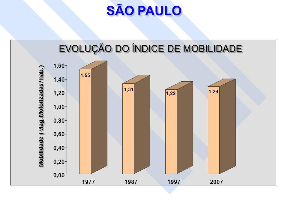 SÃO PAULO EVOLUÇÃO DO ÍNDICE DE MOBILIDADE 1,60 1,40 1,20 1,00