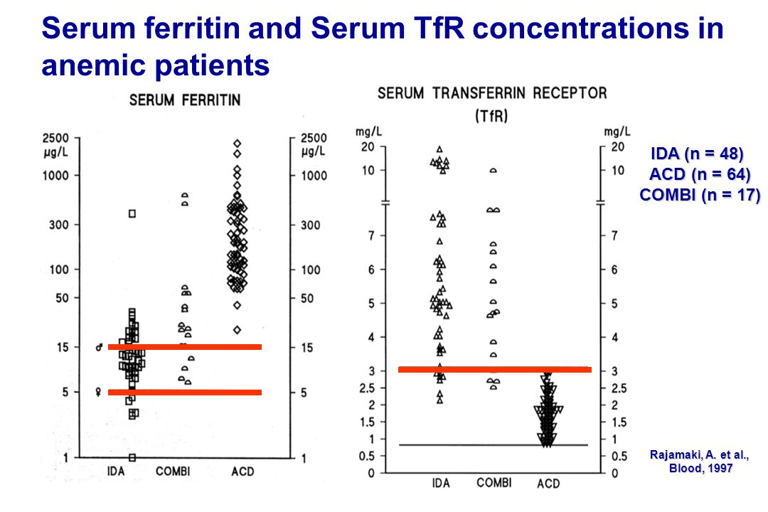 Serum ferritin and Serum TfR concentrations in anemic patients