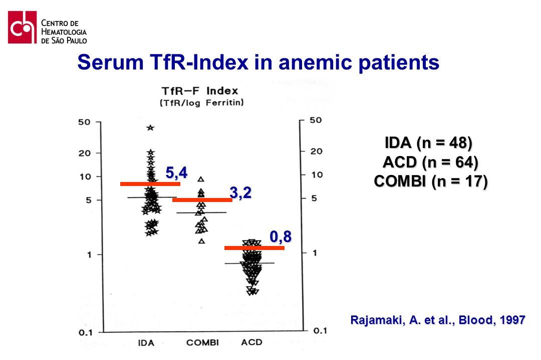 Serum TfR-Index in anemic patients