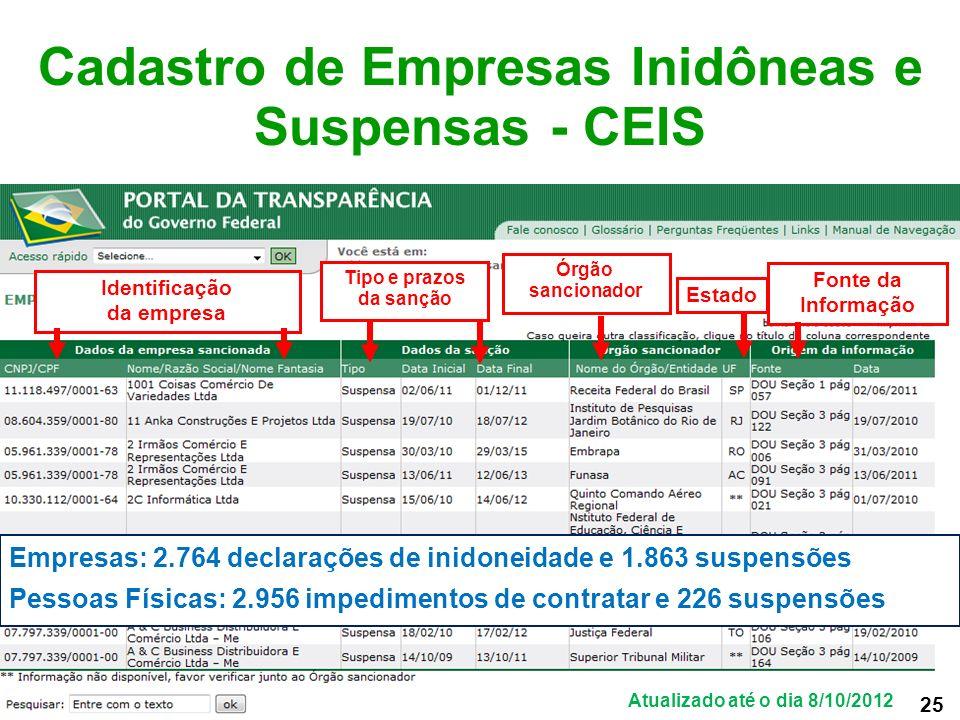 Cadastro de Empresas Inidôneas e Suspensas - CEIS
