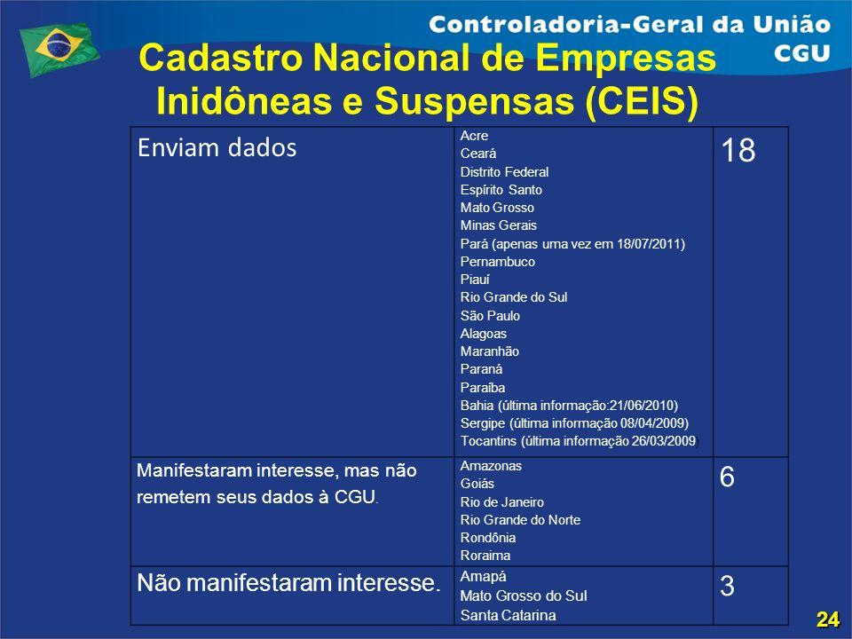 Cadastro Nacional de Empresas Inidôneas e Suspensas (CEIS)