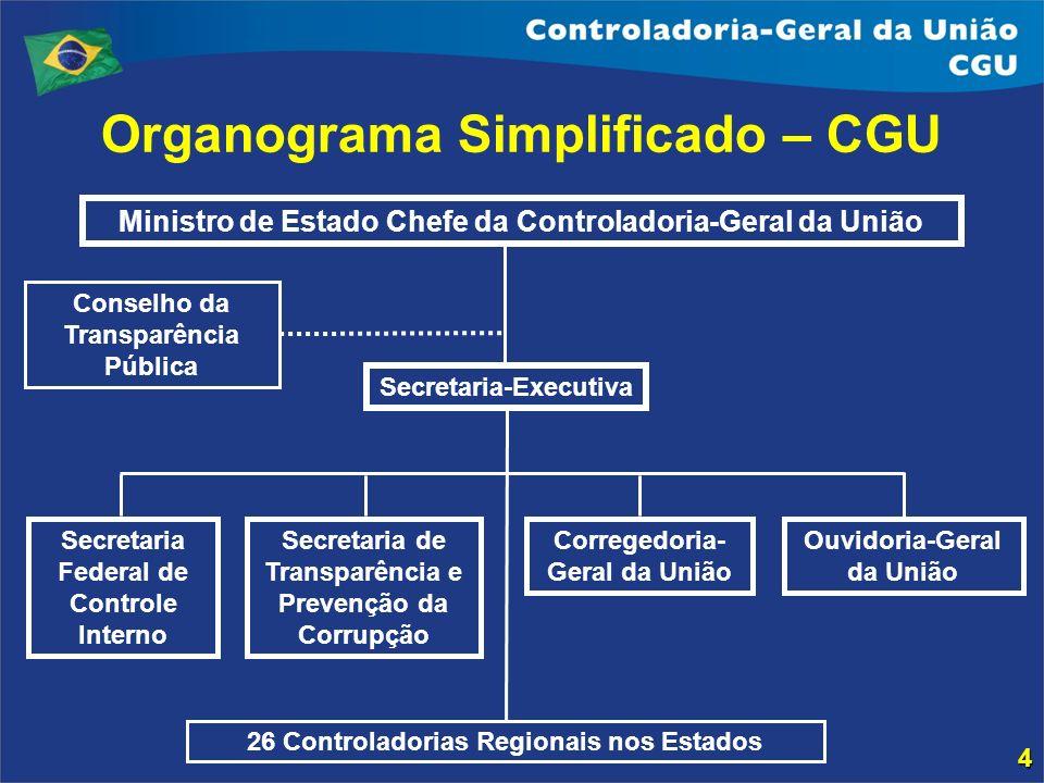 Organograma Simplificado – CGU