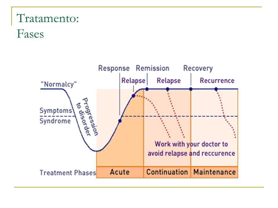 Tratamento: Fases