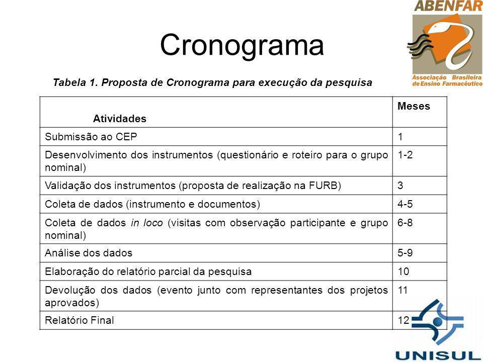 Cronograma Tabela 1. Proposta de Cronograma para execução da pesquisa