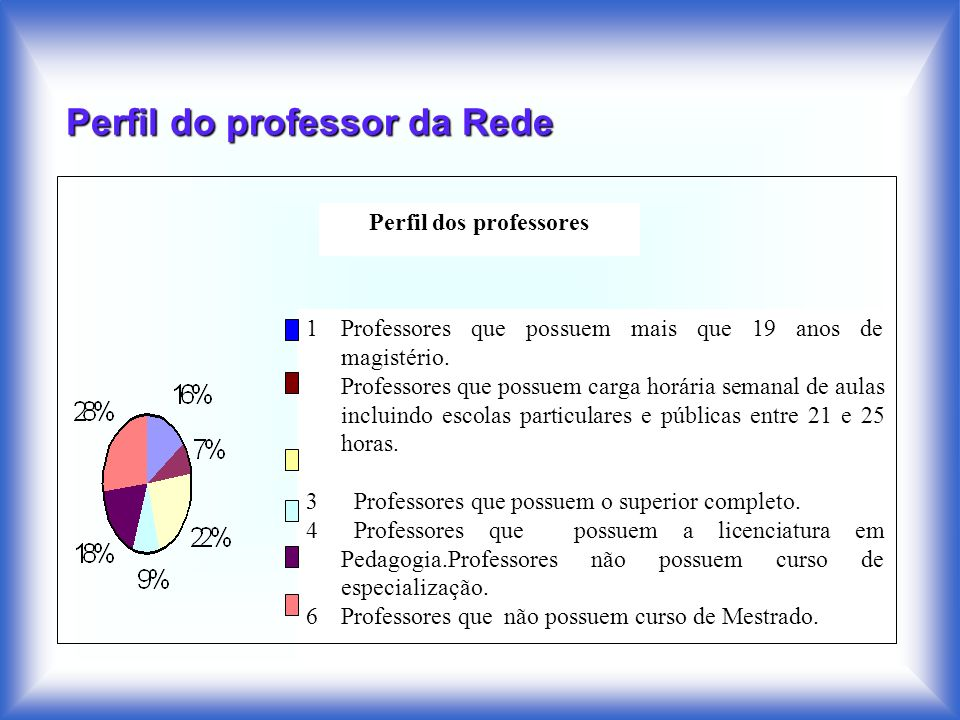 Perfil do professor da Rede