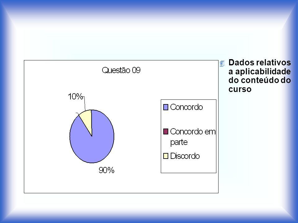 Dados relativos a aplicabilidade do conteúdo do curso