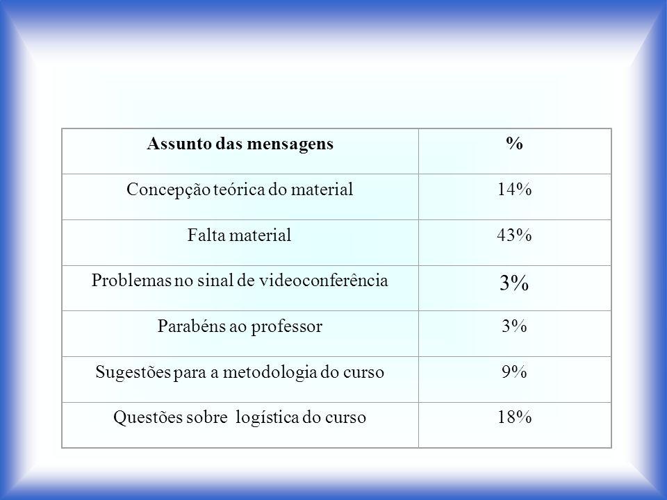 3% Assunto das mensagens % Concepção teórica do material 14%