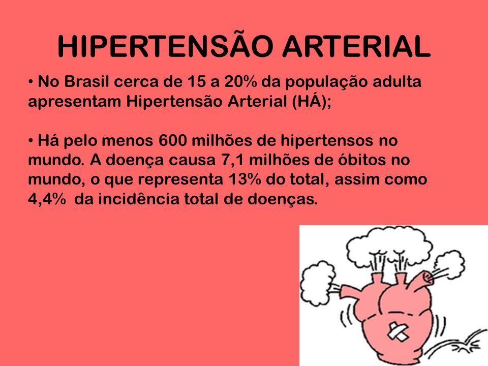 HIPERTENSÃO ARTERIAL No Brasil cerca de 15 a 20% da população adulta apresentam Hipertensão Arterial (HÁ);