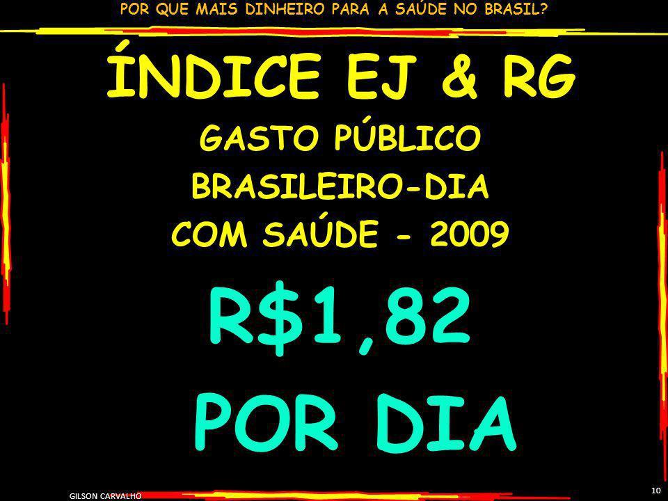 R$1,82 POR DIA ÍNDICE EJ & RG GASTO PÚBLICO BRASILEIRO-DIA