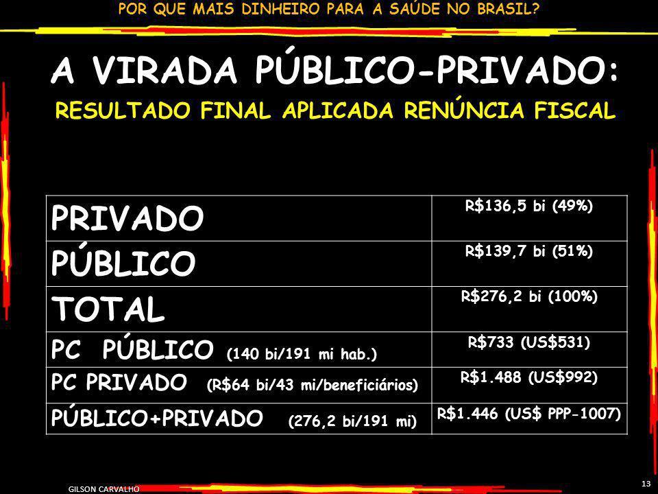 A VIRADA PÚBLICO-PRIVADO: RESULTADO FINAL APLICADA RENÚNCIA FISCAL