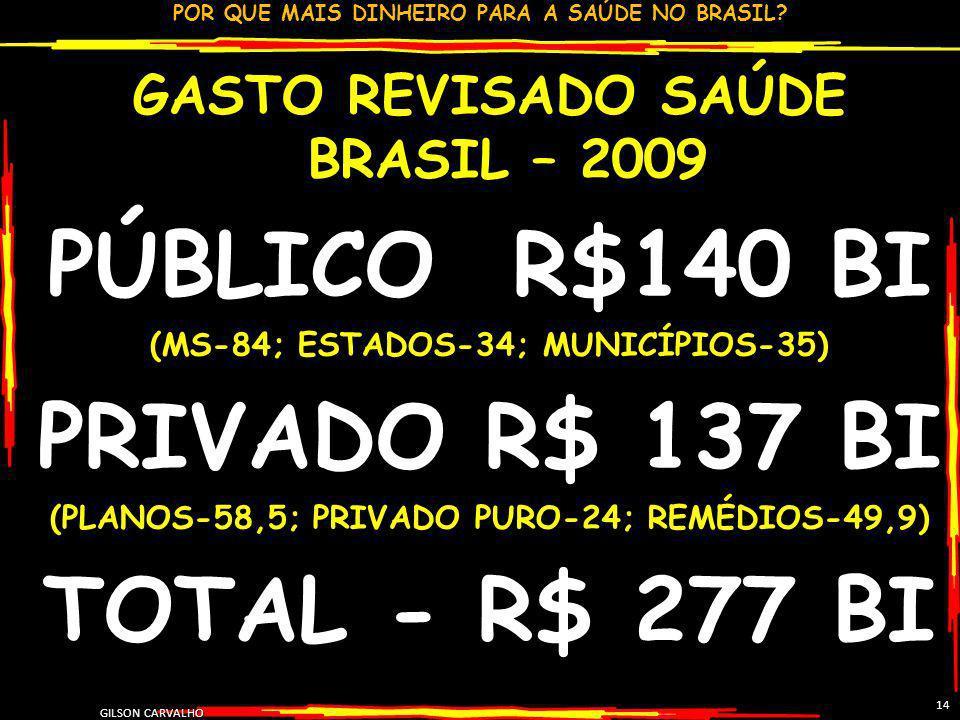 PÚBLICO R$140 BI PRIVADO R$ 137 BI TOTAL - R$ 277 BI