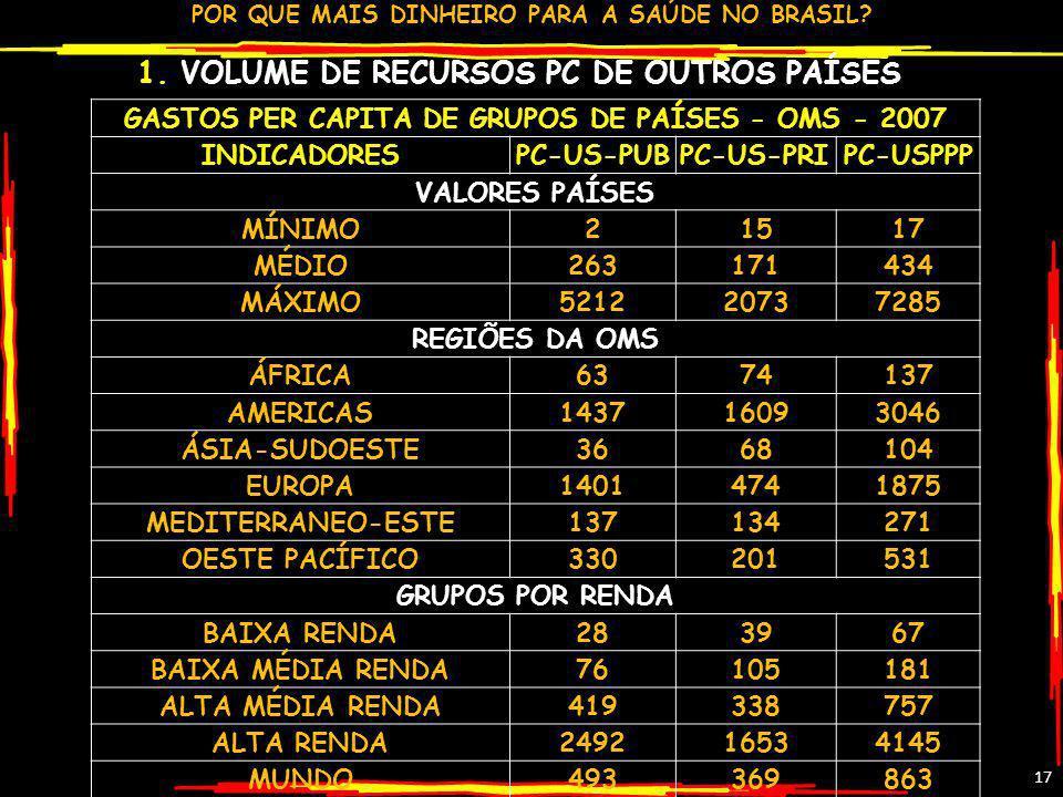 1. VOLUME DE RECURSOS PC DE OUTROS PAÍSES