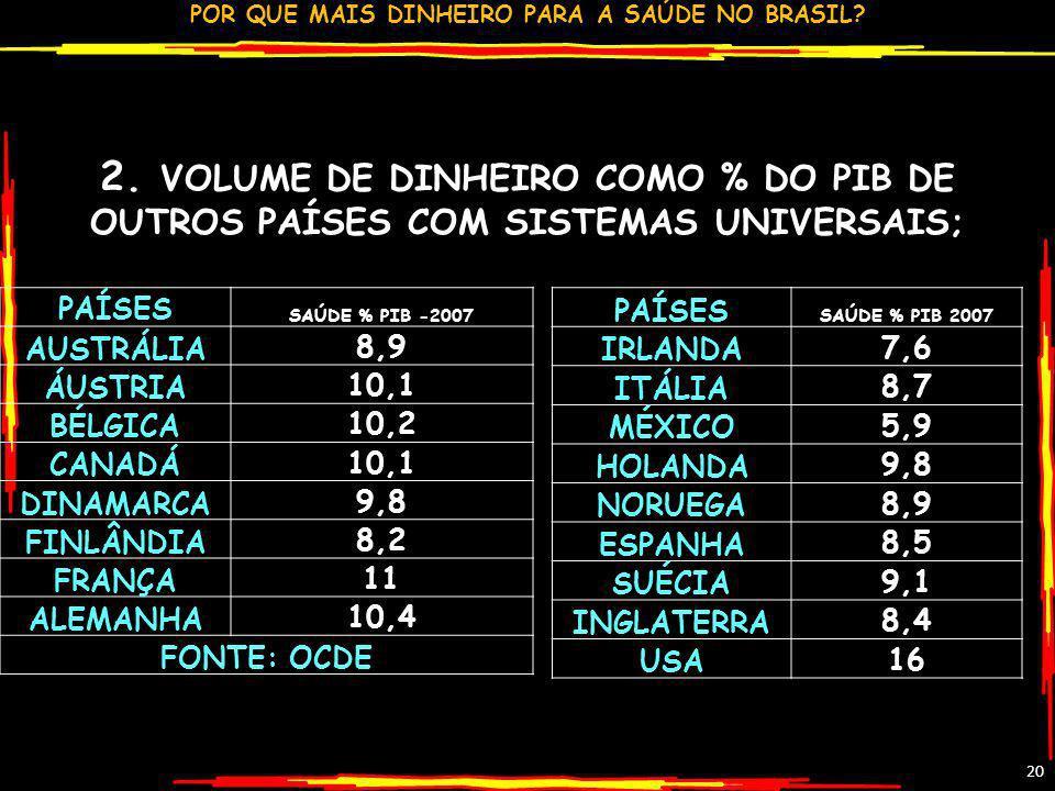 2. VOLUME DE DINHEIRO COMO % DO PIB DE OUTROS PAÍSES COM SISTEMAS UNIVERSAIS;