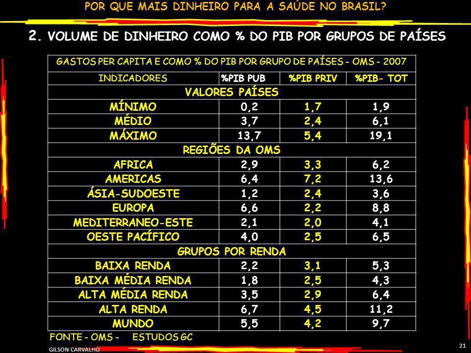 2. VOLUME DE DINHEIRO COMO % DO PIB POR GRUPOS DE PAÍSES