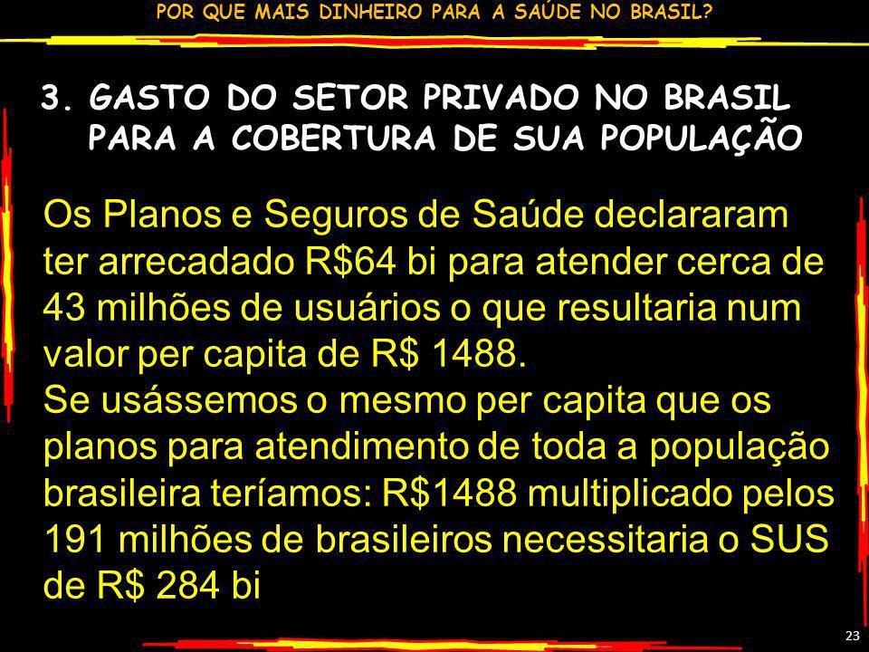 3. GASTO DO SETOR PRIVADO NO BRASIL PARA A COBERTURA DE SUA POPULAÇÃO