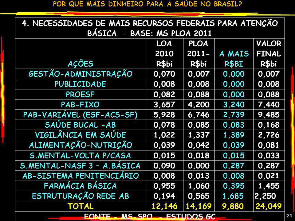 GESTÃO-ADMINISTRAÇÃO 0,070 0,007 0,000 PUBLICIDADE 0,008 PROESF 0,082