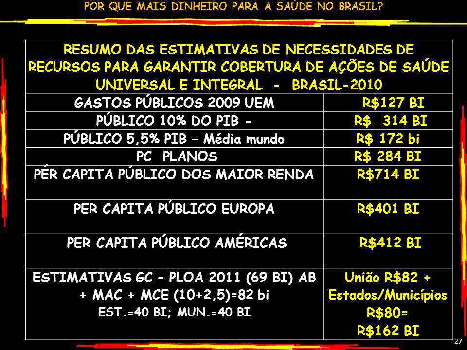 PÚBLICO 5,5% PIB – Média mundo R$ 172 bi PC PLANOS R$ 284 BI