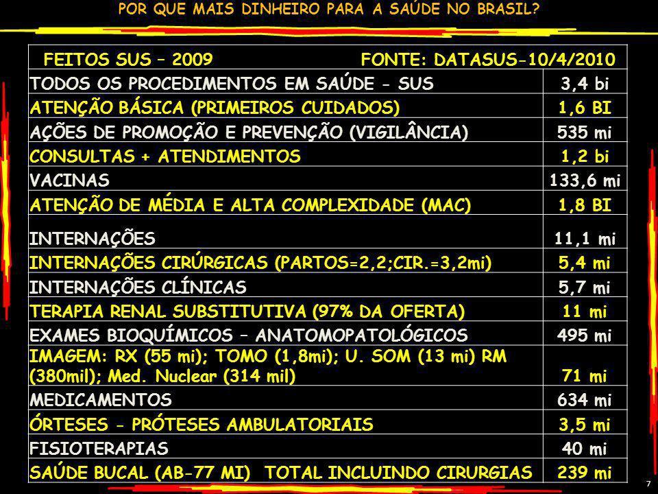 FEITOS SUS – 2009 FONTE: DATASUS-10/4/2010