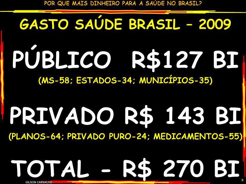 PÚBLICO R$127 BI PRIVADO R$ 143 BI TOTAL - R$ 270 BI