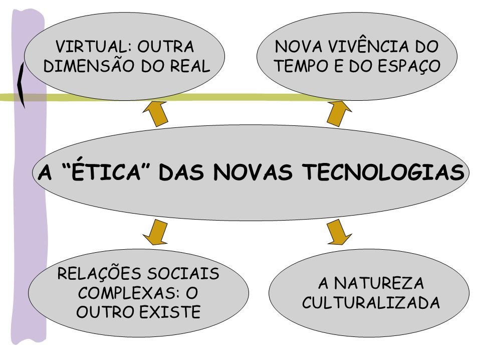 A ÉTICA DAS NOVAS TECNOLOGIAS