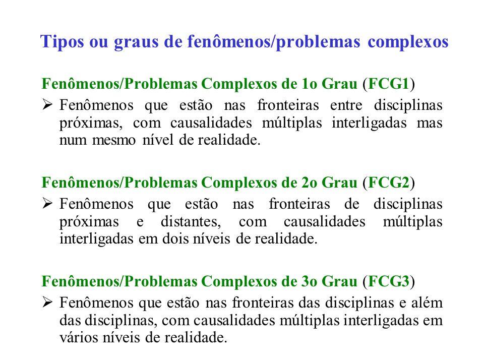 Tipos ou graus de fenômenos/problemas complexos