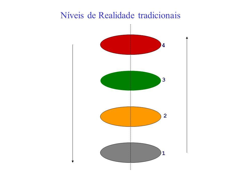 Níveis de Realidade tradicionais