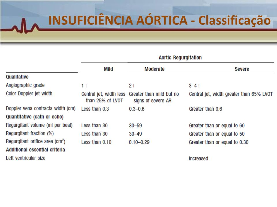 INSUFICIÊNCIA AÓRTICA - Classificação