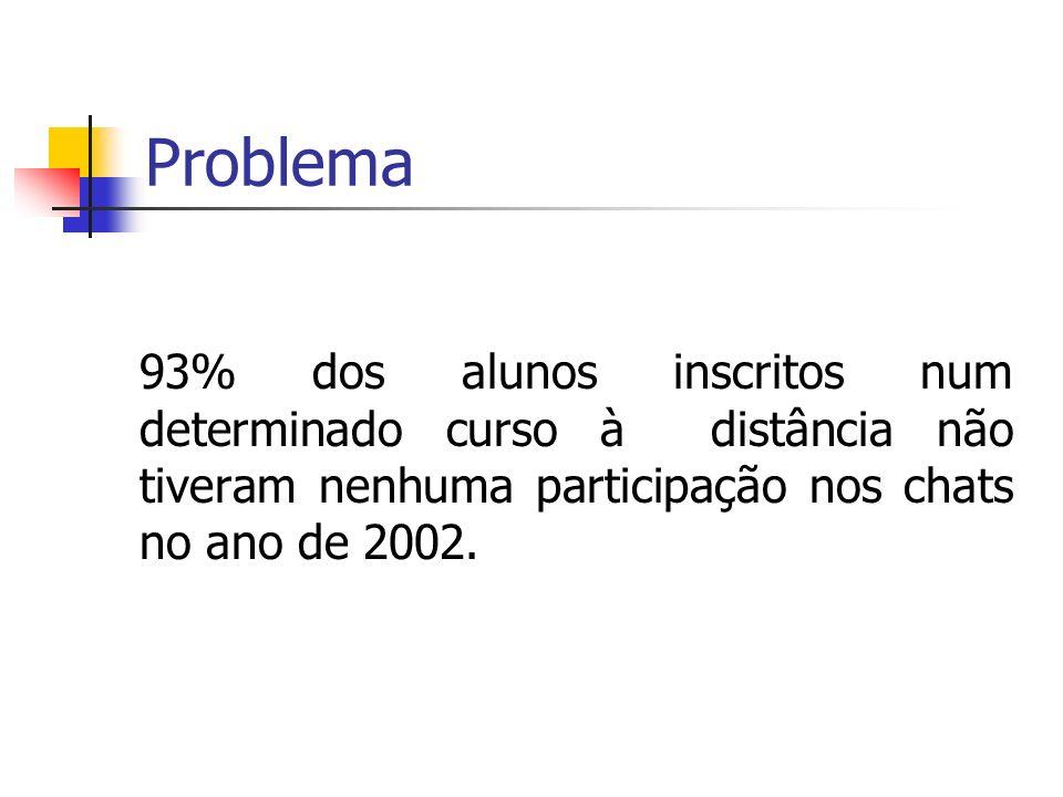 Problema 93% dos alunos inscritos num determinado curso à distância não tiveram nenhuma participação nos chats no ano de 2002.