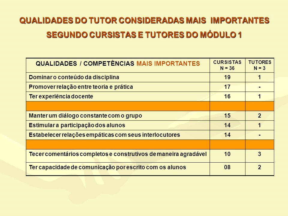 QUALIDADES / COMPETÊNCIAS MAIS IMPORTANTES