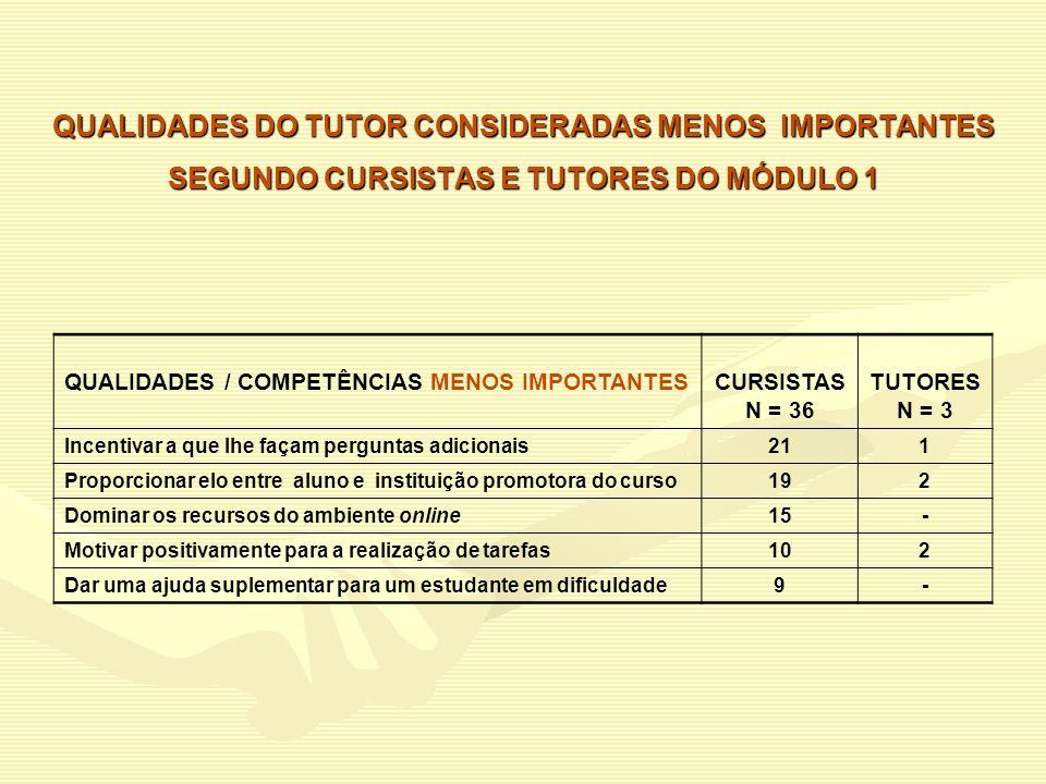 QUALIDADES DO TUTOR CONSIDERADAS MENOS IMPORTANTES SEGUNDO CURSISTAS E TUTORES DO MÓDULO 1