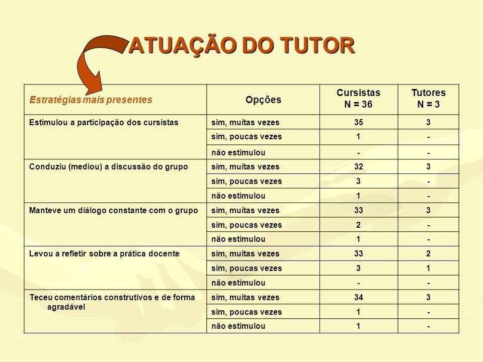 ATUAÇÃO DO TUTOR Estratégias mais presentes Opções Cursistas N = 36