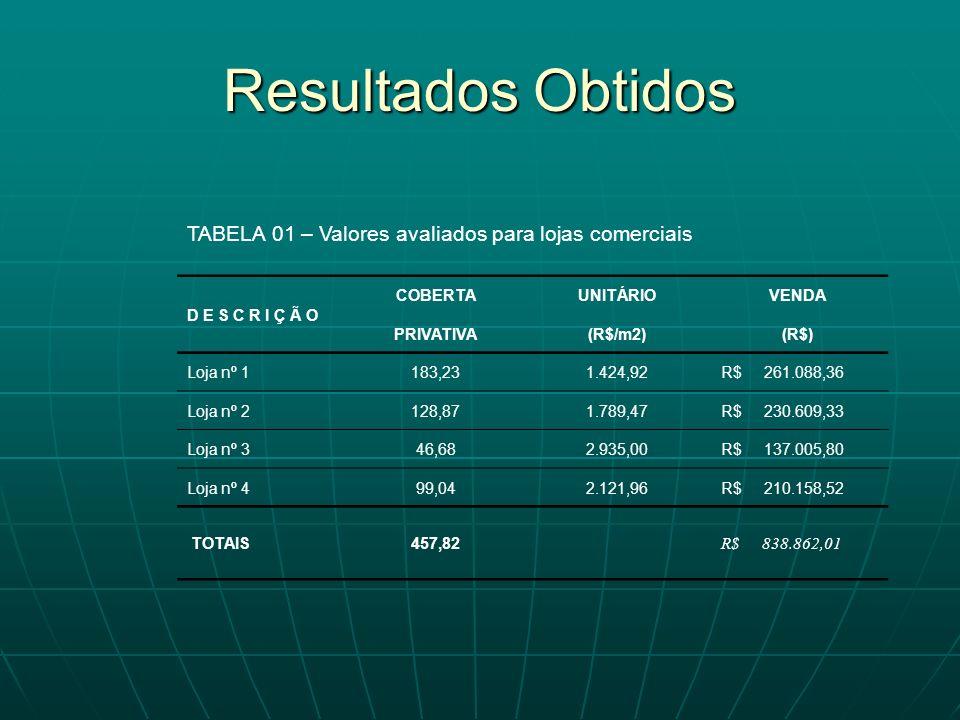 Resultados Obtidos TABELA 01 – Valores avaliados para lojas comerciais
