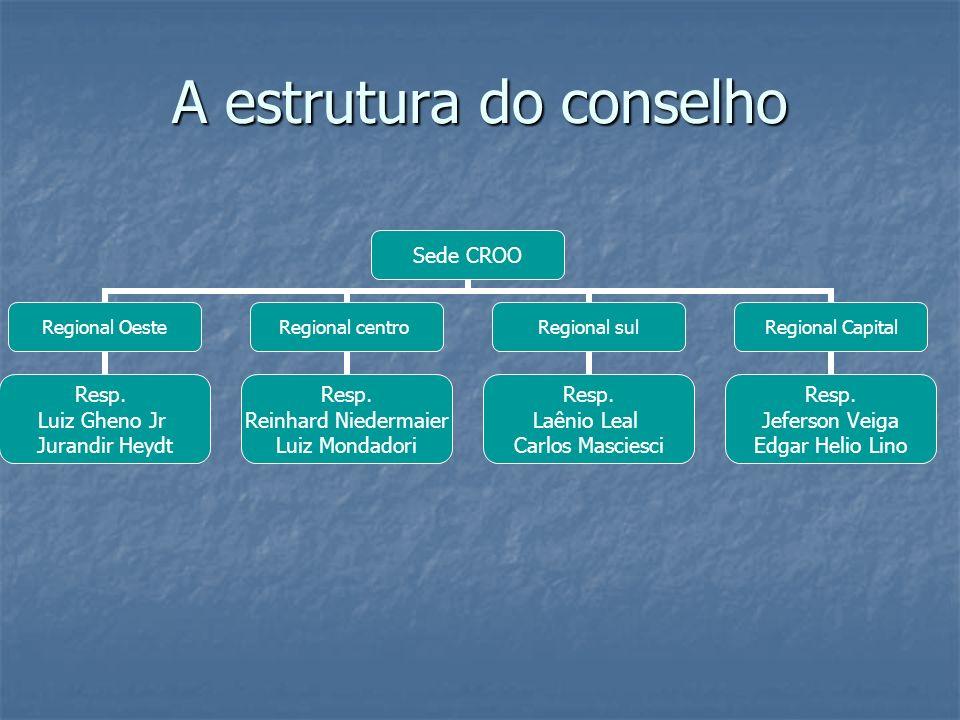 A estrutura do conselho