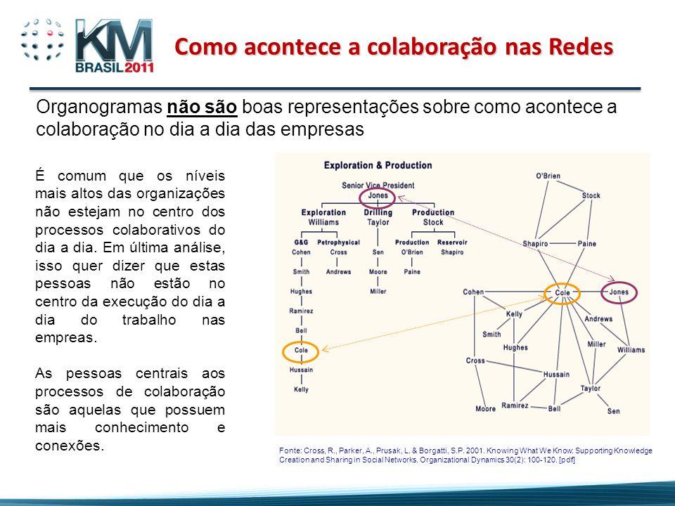 Como acontece a colaboração nas Redes